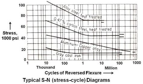s n diagram practical maintenance 187 archive 187 fatigue test and