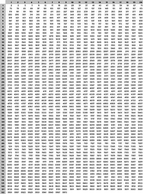 printable hundreds chart 1 1000 4 best images of printable numbers 1 1000 multiplication