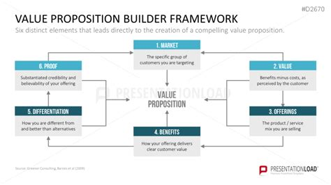 value proposition powerpoint template value proposition powerpoint template lifesavers