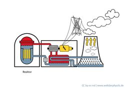 innere verbrennung welt der physik aufbau eines kernkraftwerks