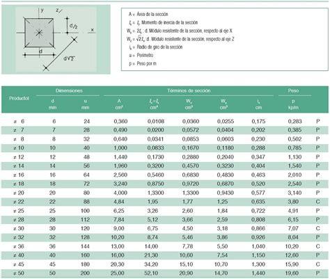 perfiles tubulares cuadrados perfiles de acero