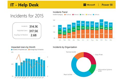 Help Desk Metrics Dashboard Desk Design Ideas Service Desk Kpi Template