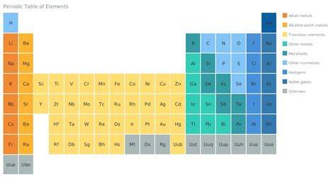 Html5 Table by Html5 Periodic Table Periodic Table Of Html5 Elements