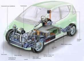 Electric Vehicles Power The Motor By Energy And