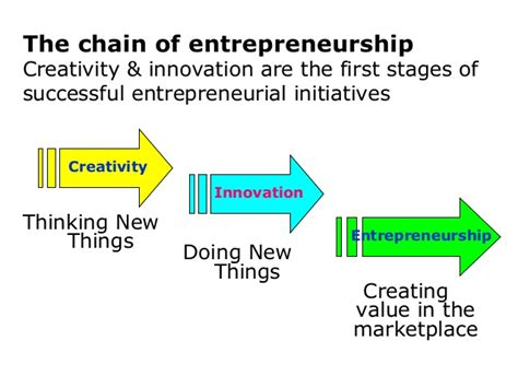 Top Mba Innovation Entrepreneurship by Chapter 2 Bisplan Generating Business Opportunities