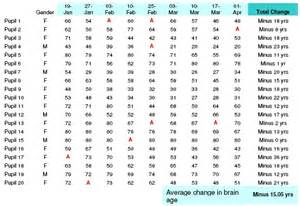 Iq chart by age quotes