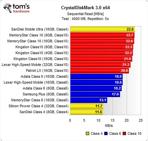 Microsd Sandisk 32gb Class 10 Speed Up To 48 Mb S benchmark results throughput up 15 microsdhc cards benchmarked and reviewed