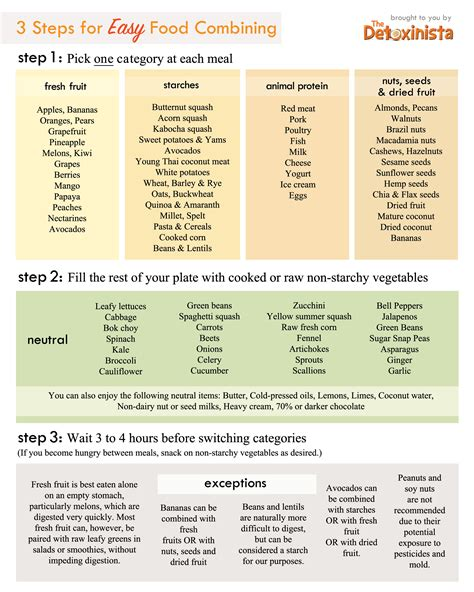 things found on restaurant table list food combining chart detoxinista