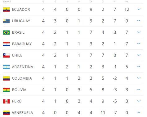 Calendario Ecuatoriano De Futbol 2015 Tabla De Posiciones De Futbol Ecuatoriano 2016 Calendar