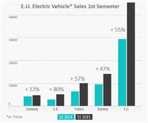 Electric Car Sales Europe 2015 As European Electric Vehicle Sales Spike Demand Slows In