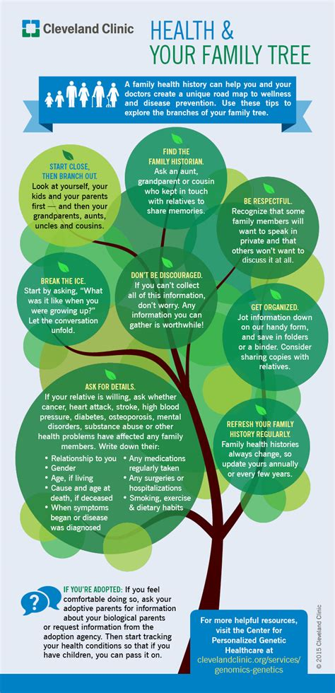 Know Your Family Tree Boost Your Family S Health Infographic Health Essentials From Family Tree Template Info Graphics