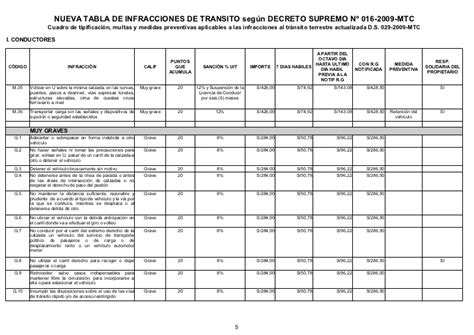 tabla i de infracciones sunat 2016 tabla i de infracciones sunat 2016 tabla de infracciones