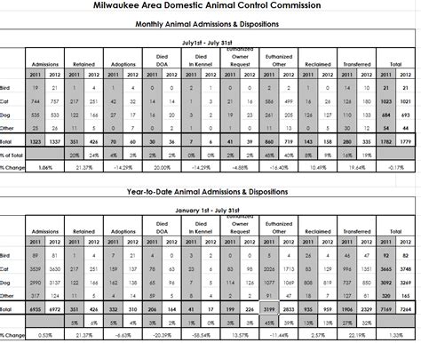 puppy mill statistics madacc statistics year to date wisconsin voters for companion animals