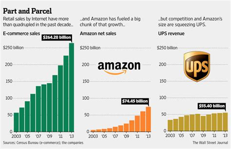 statistics us shaved for ups e commerce brings big business and big problems wsj