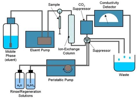 Design Of Experiment Hplc | determination of sulfur in coal by ion chromatography