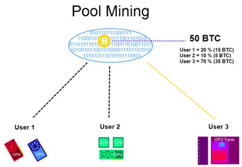 bitcoin mining pool bitcoin currency and gpu mining performance comparison