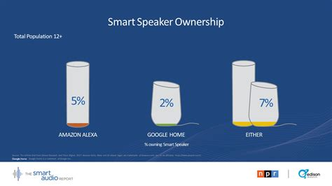 94 of smart speakers used today are from amazon or google smart speakers why marketers need to listen now npr adage