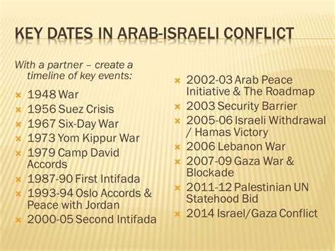 timeline of events in gaza and israel shows sudden rapid israeli palestinian conflict ppt video online download