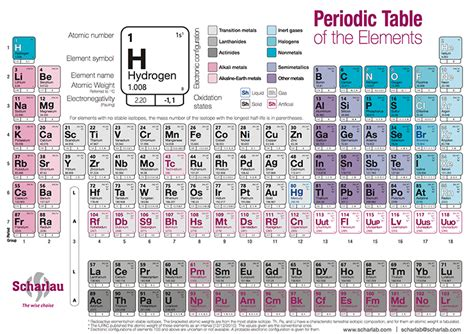 Silver Abbreviation Periodic Table by Periodic Table Labtools Scharlab S L The Lab Sourcing