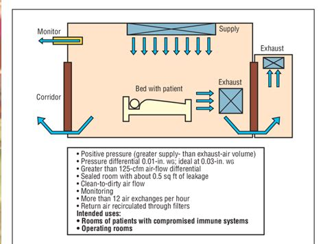 positive pressure room positive pressure room for protection from airborne infectious
