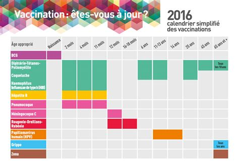Calendrier Vaccinale Calendrier Vaccinal Les Vaccins Recommand 233 S