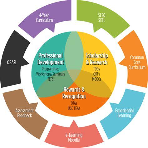 design management activities quality enhancement activities hku centre for the