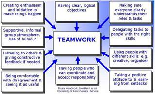 how to assess your group work skills