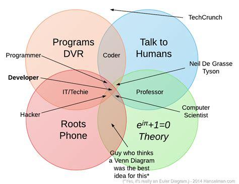 types of venn diagrams types of hacking