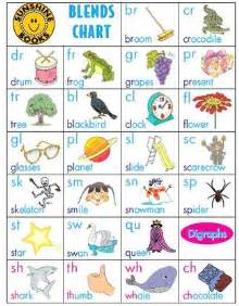 printable phonics letter sound chart
