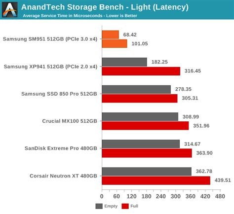 anandtech com bench anandtech storage bench light samsung sm951 512gb