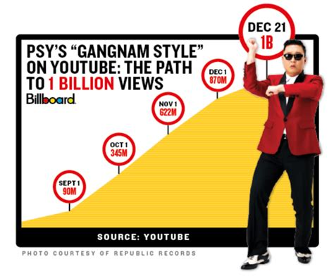Psy Hits His Next View Count Milestones For Daddy And | psy s gangnam style video hits 1 billion views