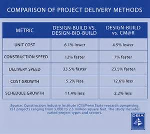 what is design build