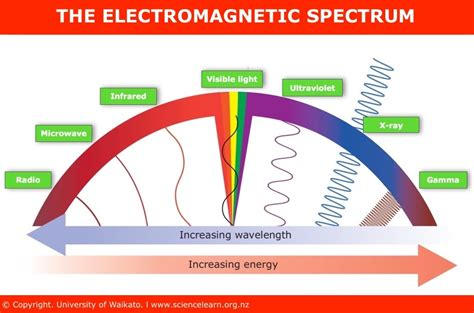 How Do You Detox From Elc Ectro Magnetic Fields by The Electromagnetic Spectrum Science Learning Hub