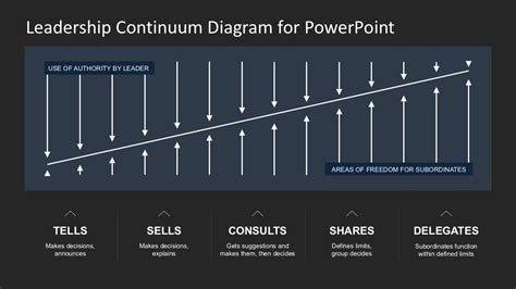 Situational Leadership Powerpoint Template Slidemodel situational leadership diagram powerpoint