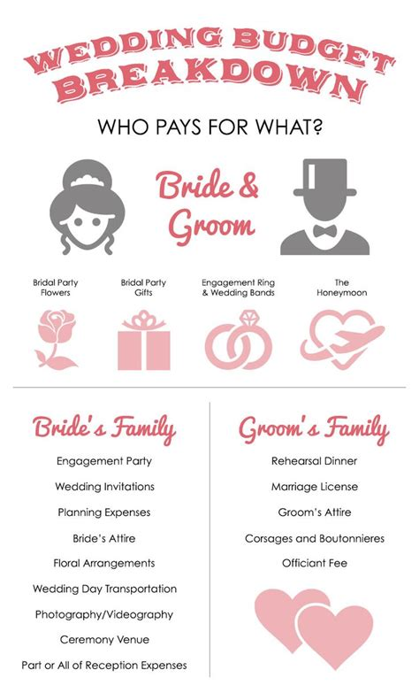 Wedding Budget Breakdown Nz the 25 best wedding budget breakdown ideas on