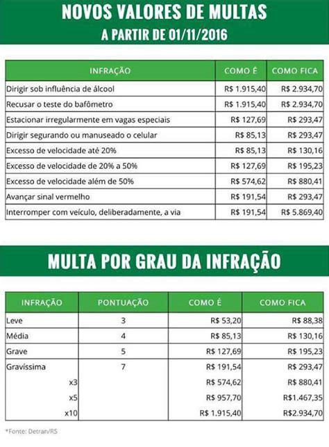 valores multas multas de tr 226 nsito ficar 227 o mais caras a partir de 1 176 de