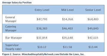 Average Kitchen Manager Salary by Industry Salary Survey How Does Your Salary Rank