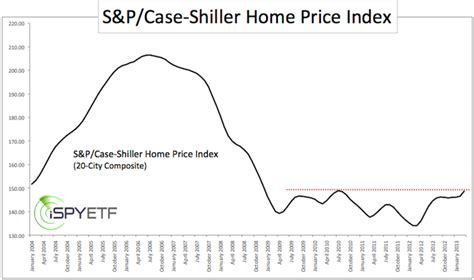 how to turn the s p shiller home price index into a