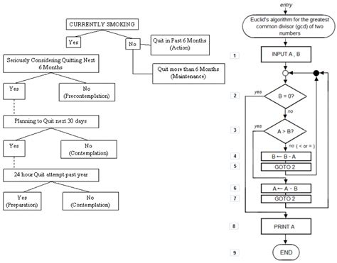 algorithm and flowchart algorithm and flowchart for quadratic equation create a