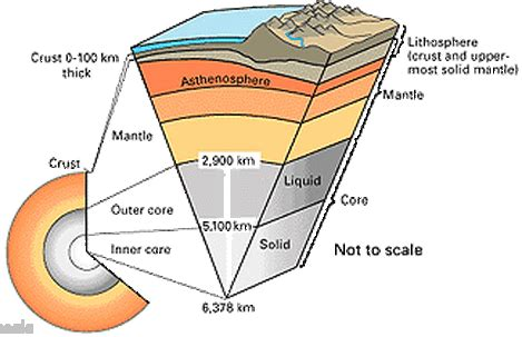 earth s structure tectonic hazards