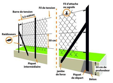 Pose Piquet De Cloture 4626 by Pose Cloture Achat Cloture Chromeleon