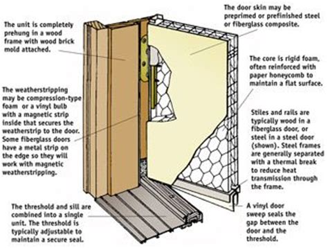 parts of an exterior door frame installing steel or fiberglass entry systems