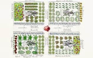 Planning A Garden Layout Garden Planning Helps Sustainable Homestead Sustainable Homestead