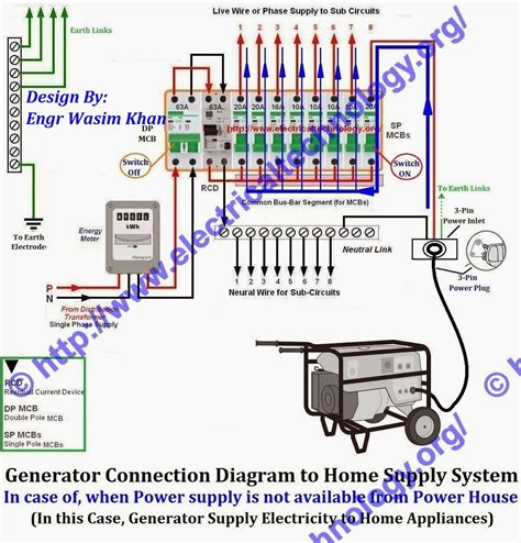 typical house wiring house wiring for beginners diywiki typical diagram get