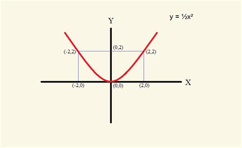 xy coordinate system symmetry with graphic exles