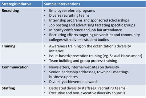 Hostile Workplace Hrinsights Diversity Plan Template