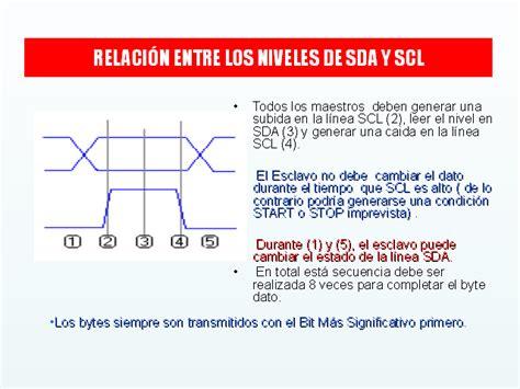 inter integrated circuitとは el inter integrated circuits i2c monografias
