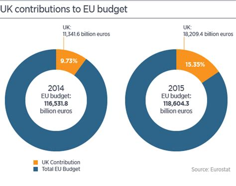 here s how important the uk is to the european union
