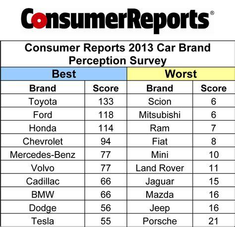 toyota brands toyota brand perception