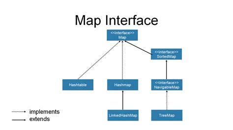 tutorial java map an introduction to the java collections framework dzone java